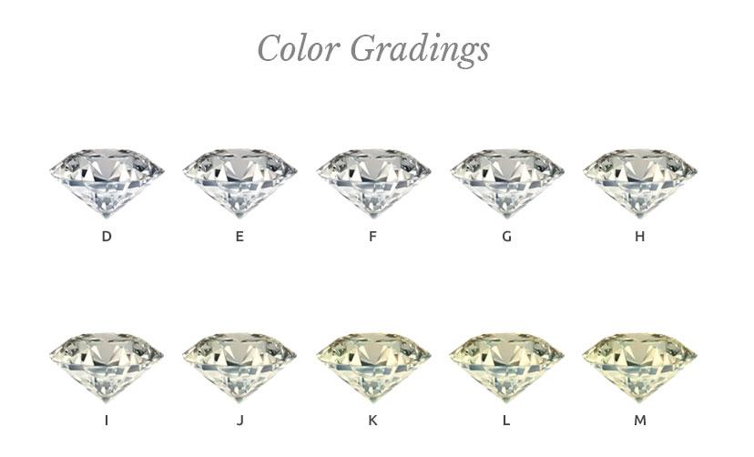 Diamond Education Pierce Jewelers